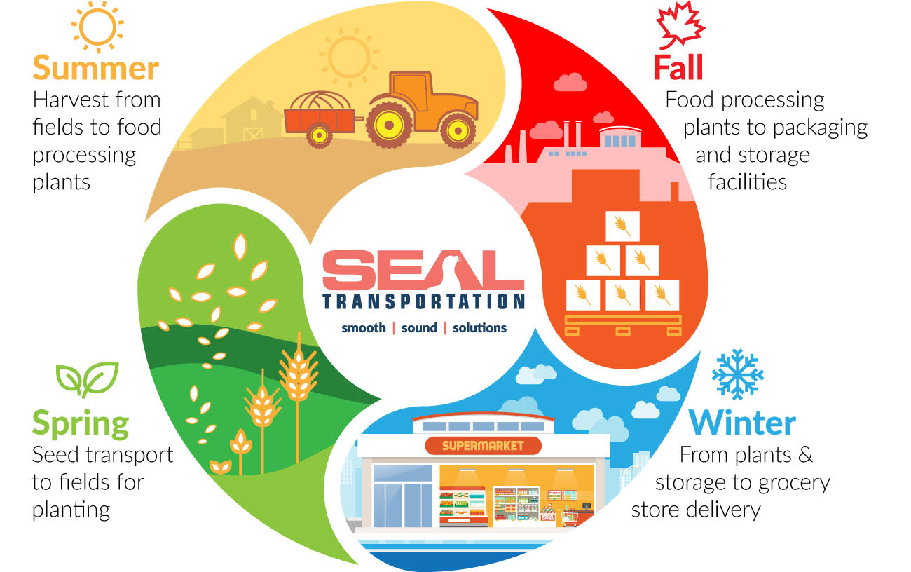 Seasonal Agriculture Graphic
